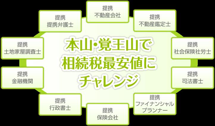 覚王山 相続相談センター